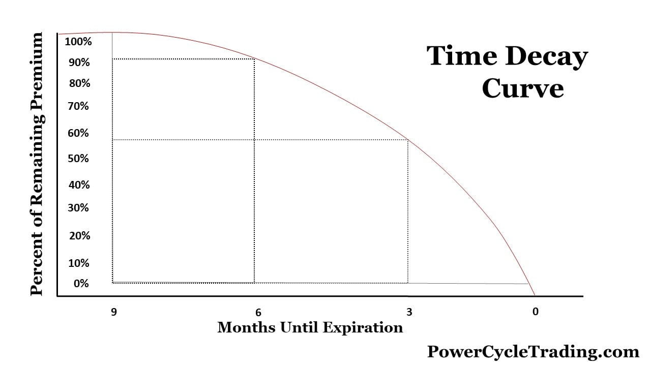 options time decay curse