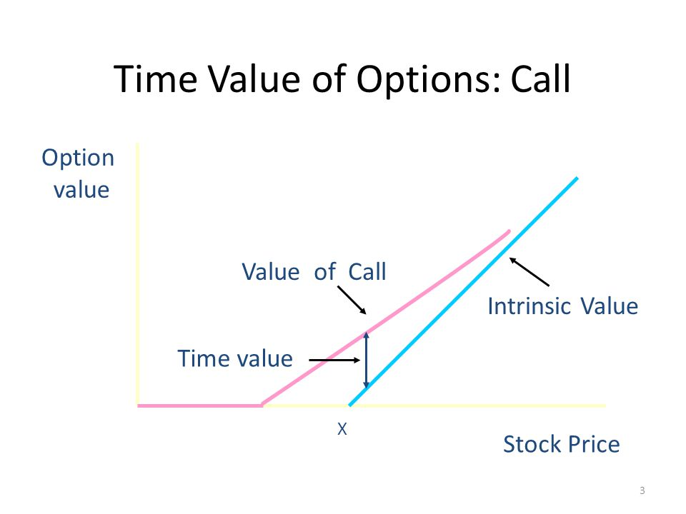 Time value as part of highest option premium
