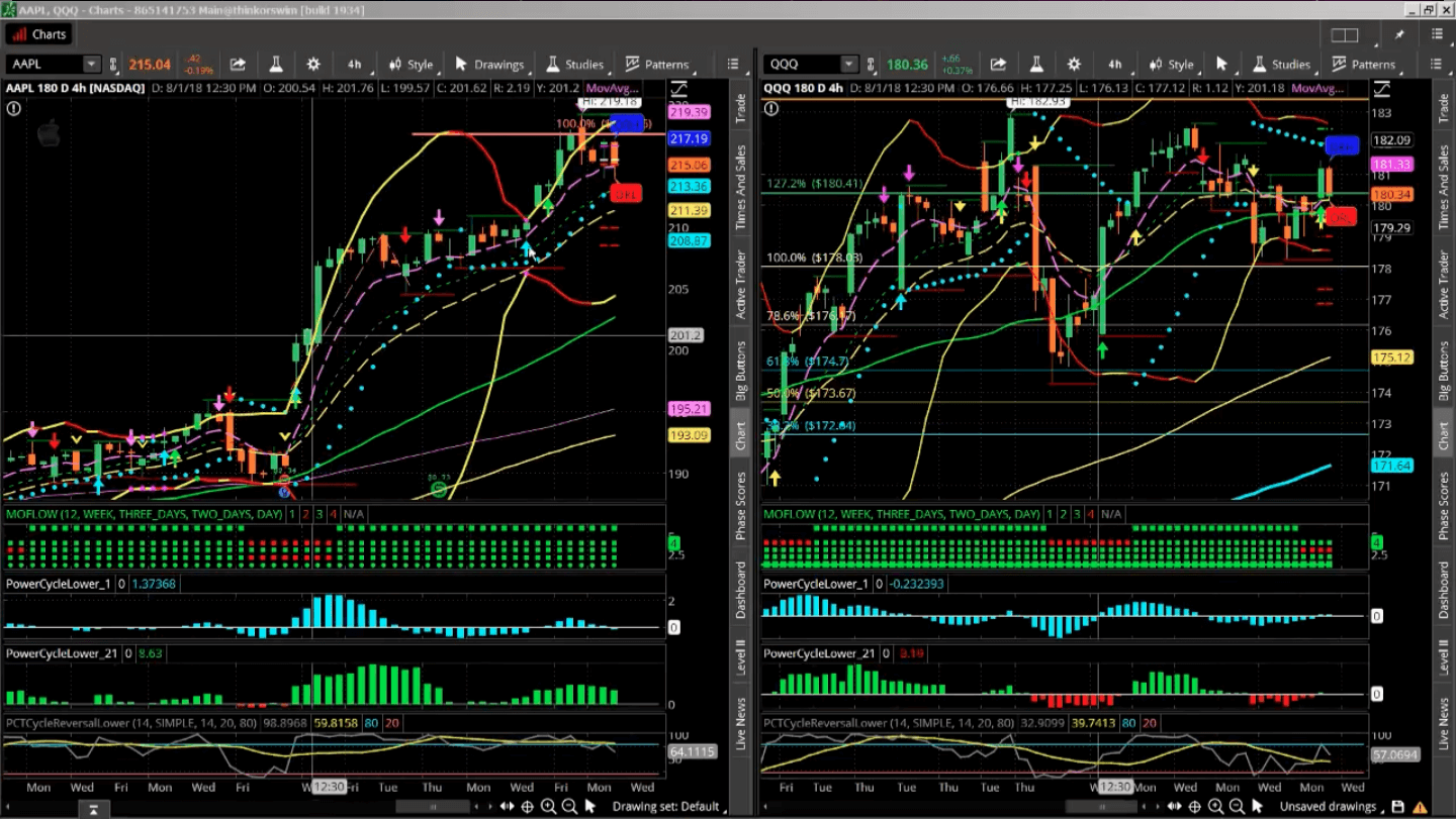 four-hour charts for AAPL (left) and QQQ (right) for pairs trading