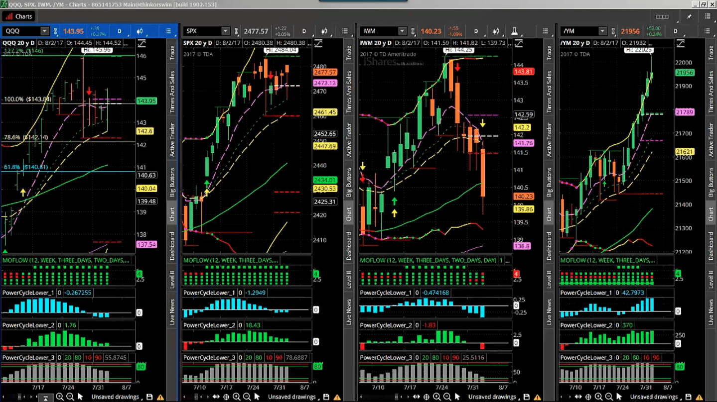 Pairs Trading Using ETFs, Stocks, Futures and Options