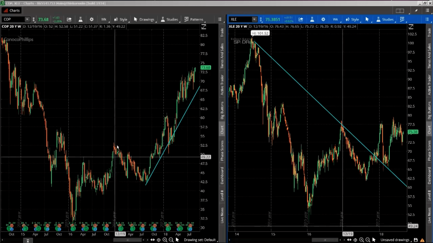 weekly charts for COP (left) and XLE (right)