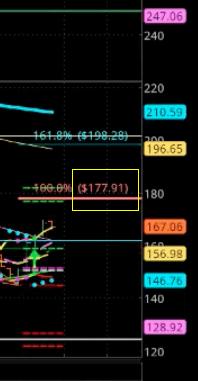 NVDA Fibonacci levels