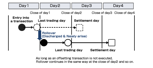 futures contract rollover