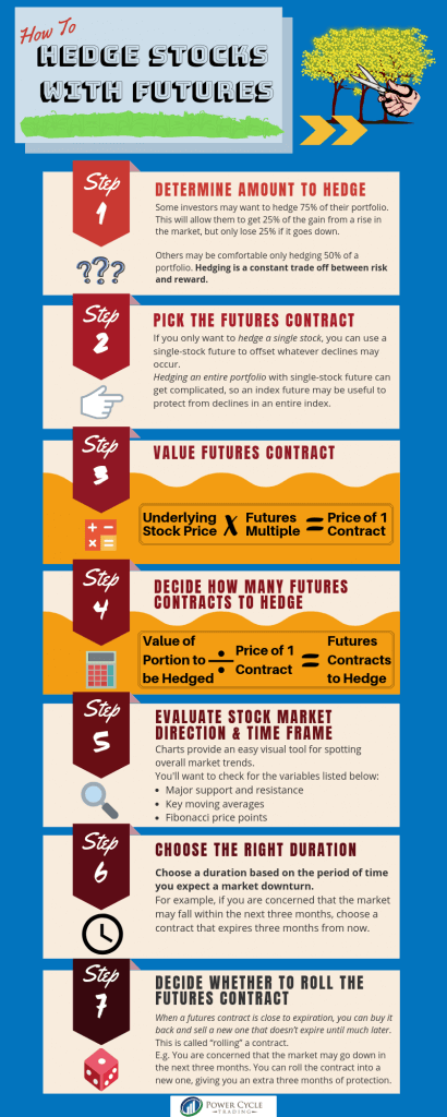 how to hedge stocks with futures infographic